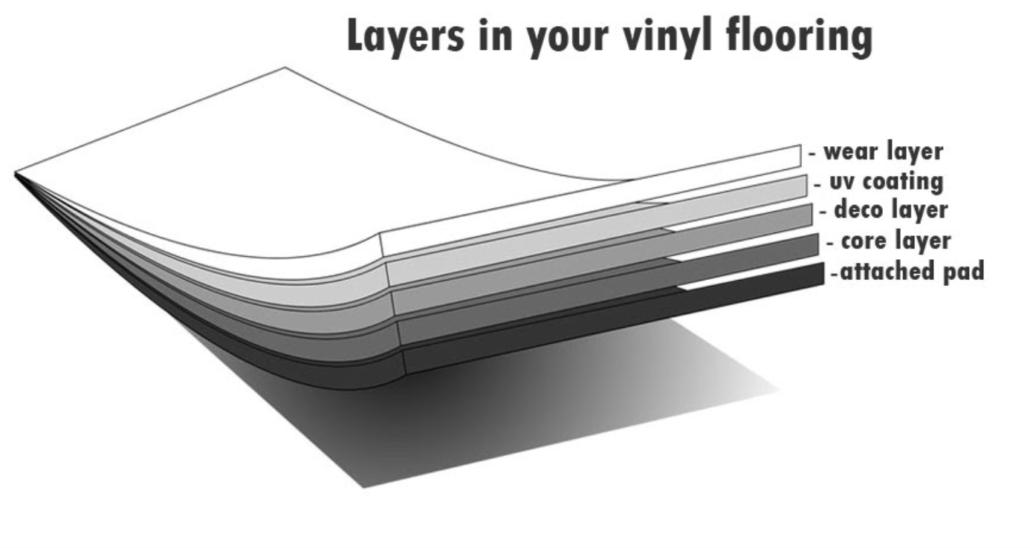 Vinyl Flooring Layers Cross Section